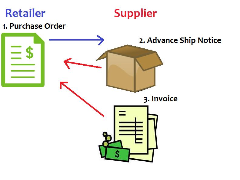 Redwave Grocery Electronic Data Interchange EDI Software - Edi invoice
